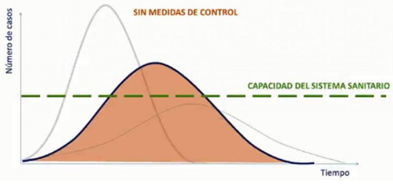 curva de contagios coronavirus